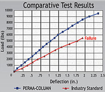 perma-columns test results