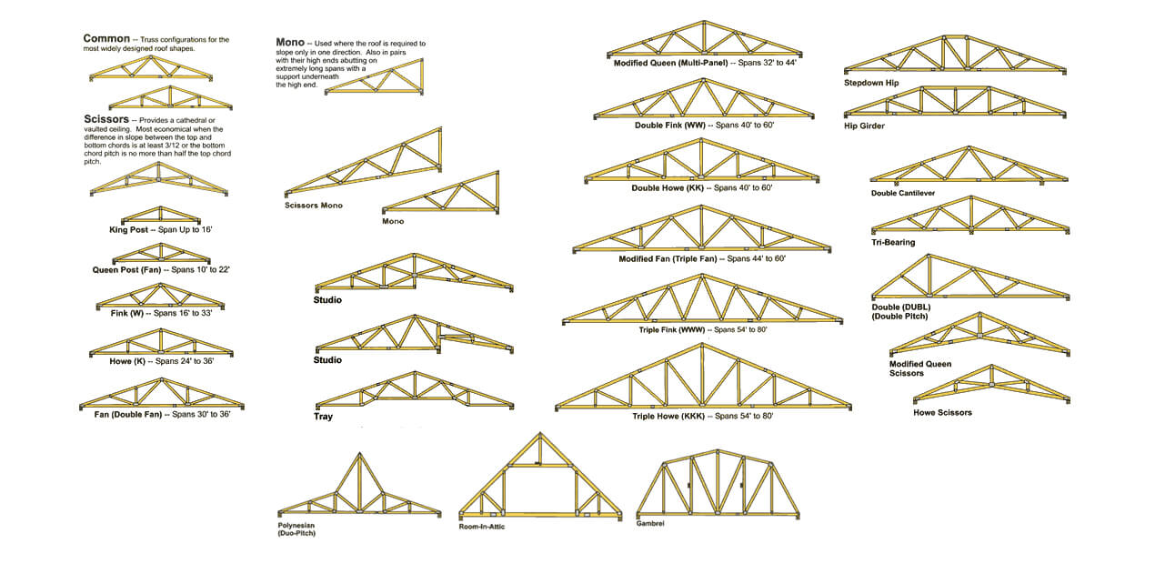 Roof Truss How To Order Roof Trusses Roof Trusses House